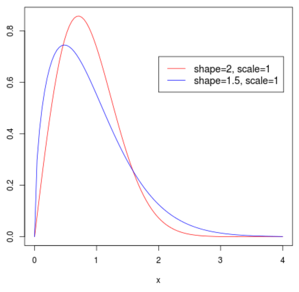 Weibull distribution plot in R with a legend