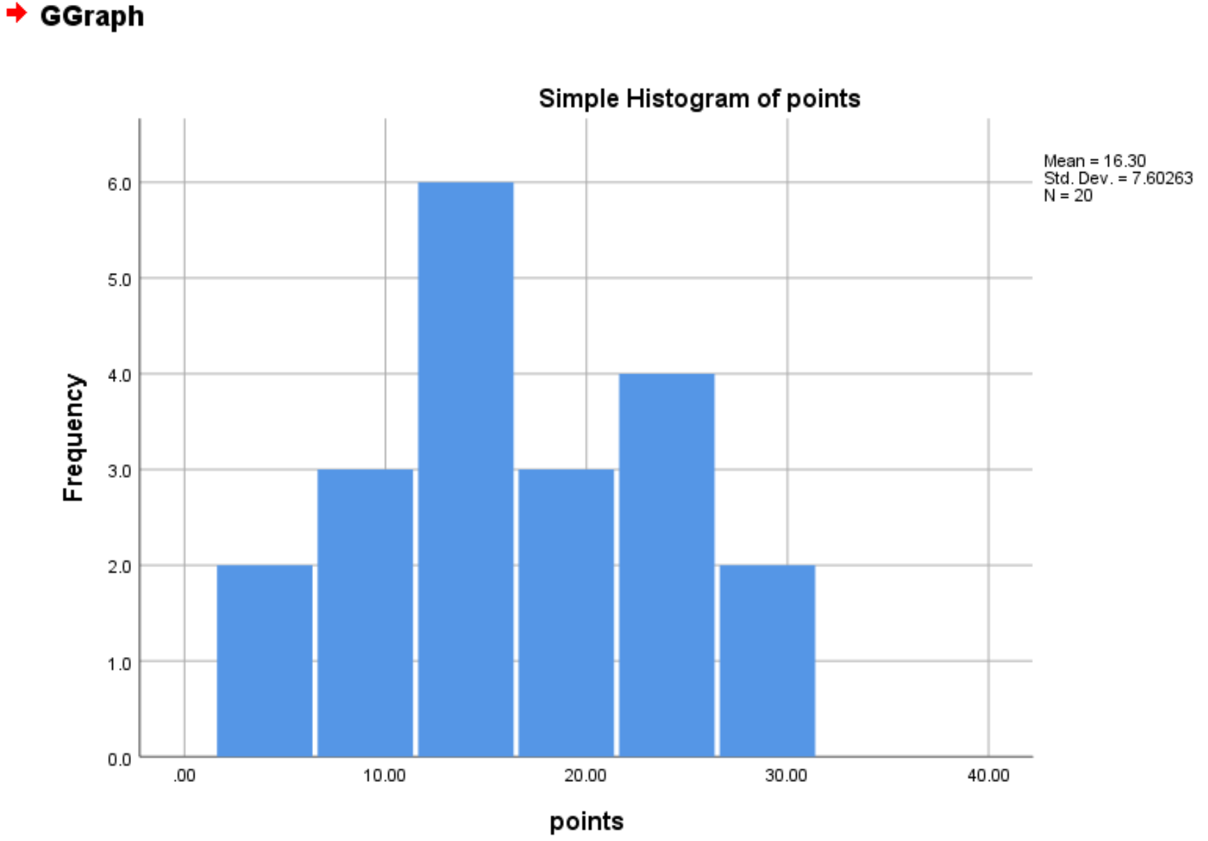 Histogram in SPSS