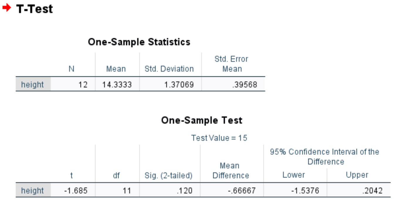 One sample t-test output in SPSS