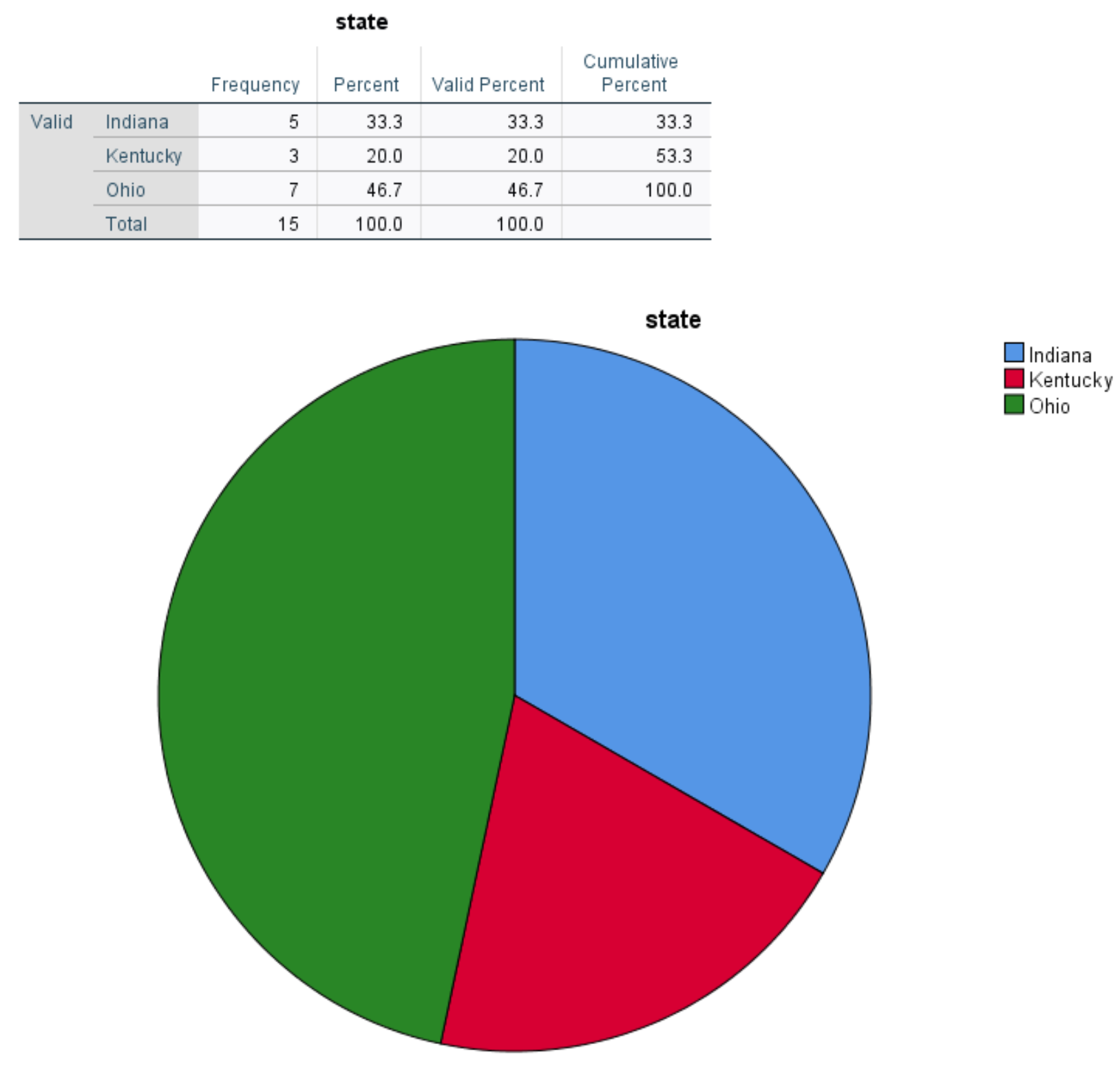 Pie chart in SPSS with frequencies
