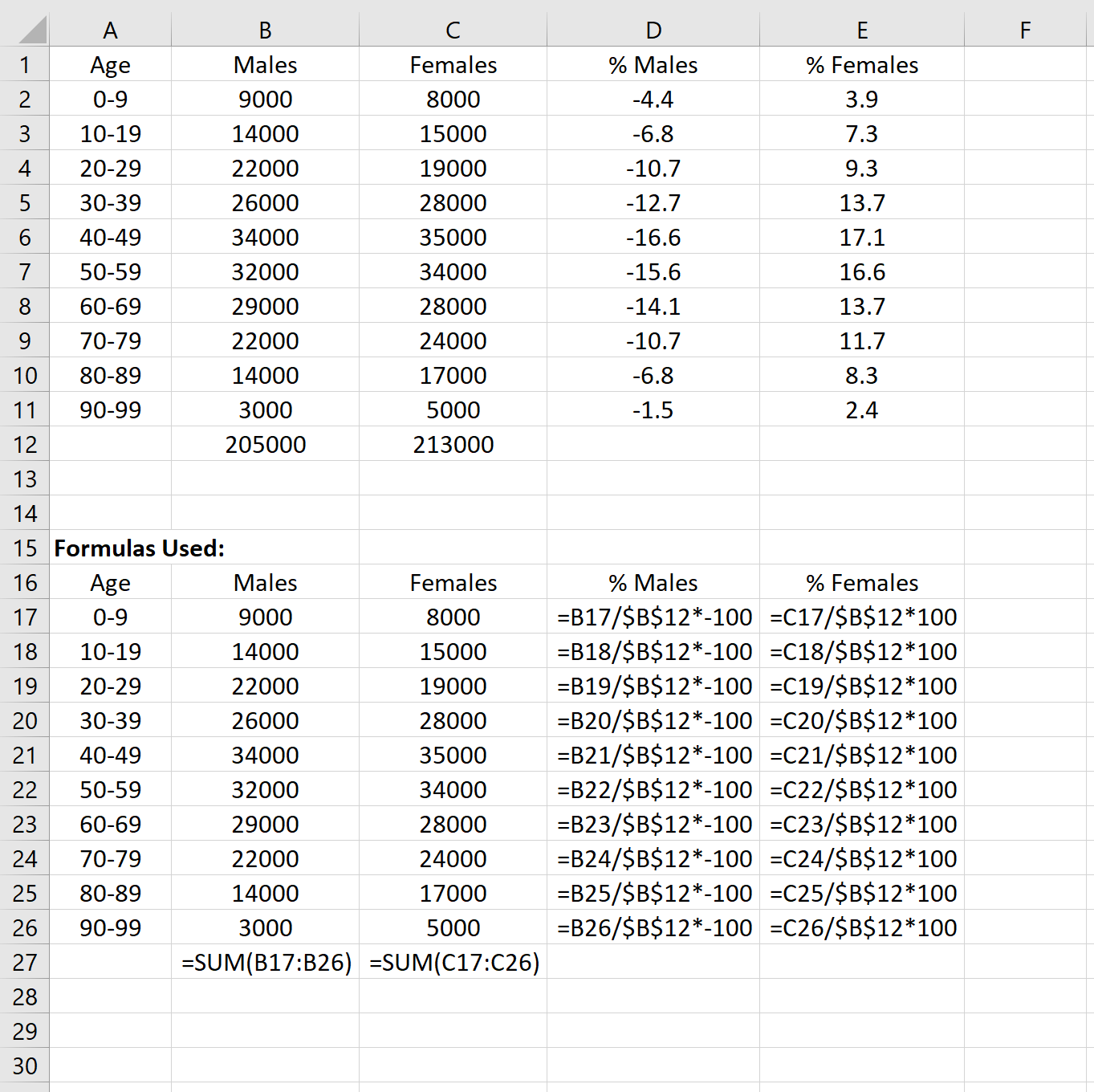 Data format for population pyramid in Excel