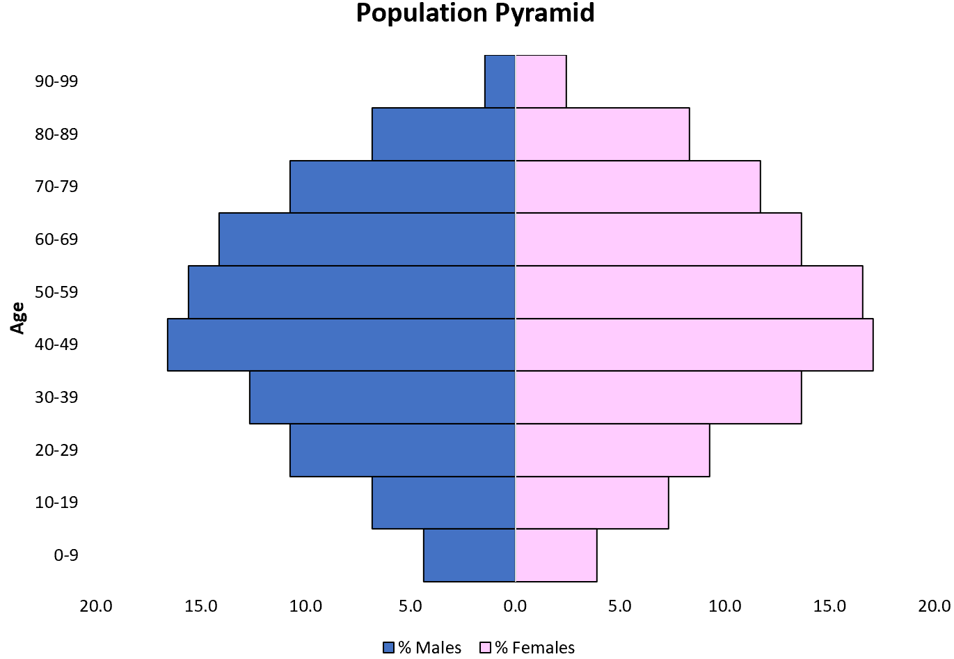 Population pyramid in Excel
