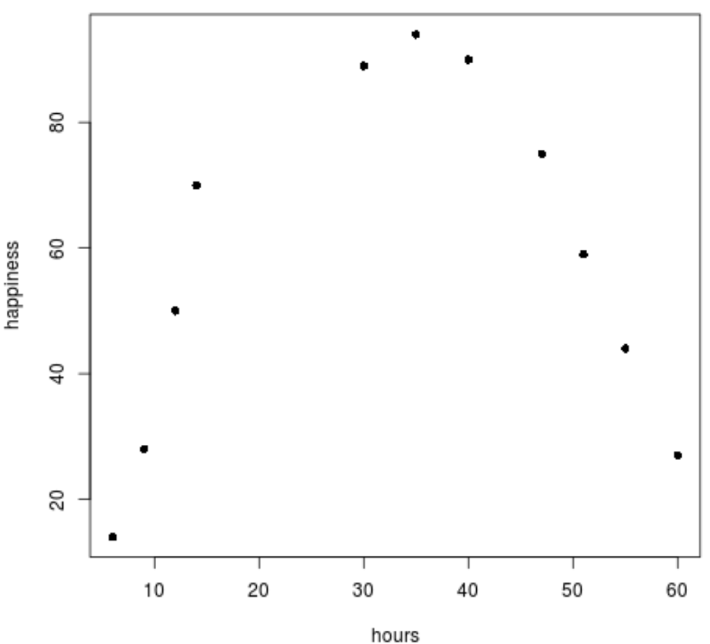 Scatterplot in R