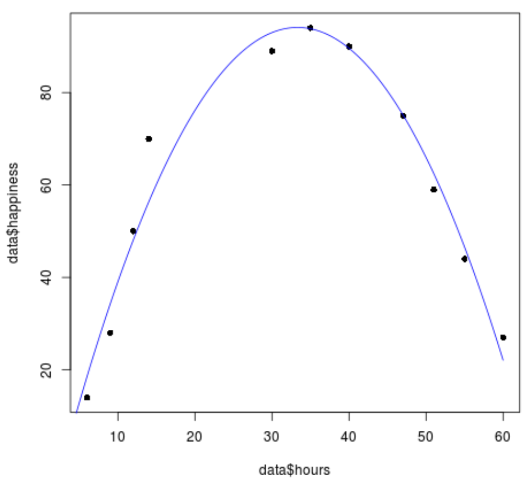 Quadratic regression scatterplot in R