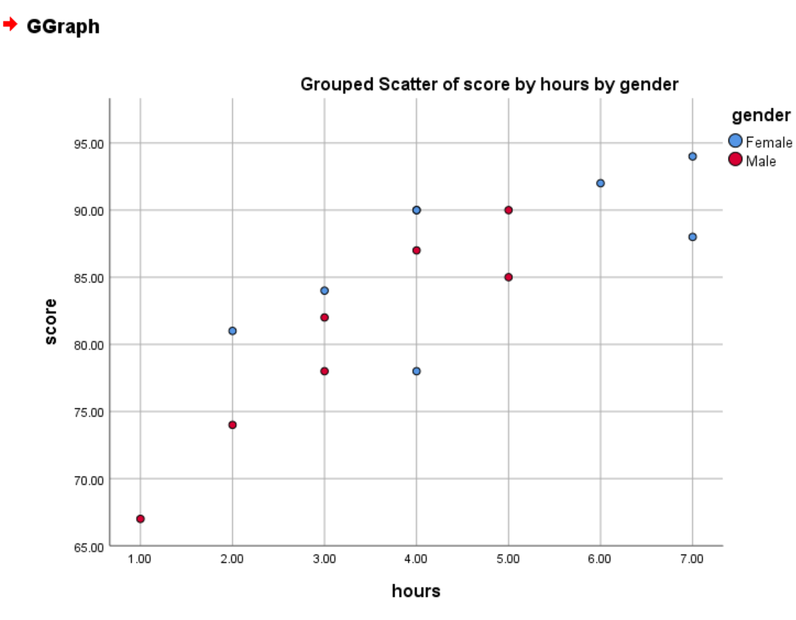 Grouped scatterplot in SPSS