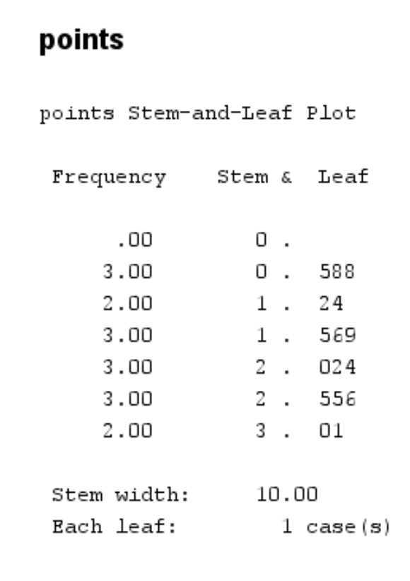 Stem-and-leaf plot in SPSS