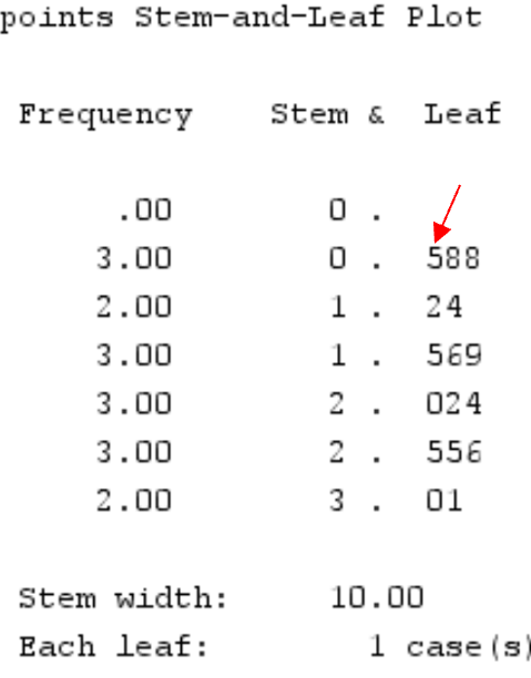 Interpreting a stem-and-leaf plot in SPSS