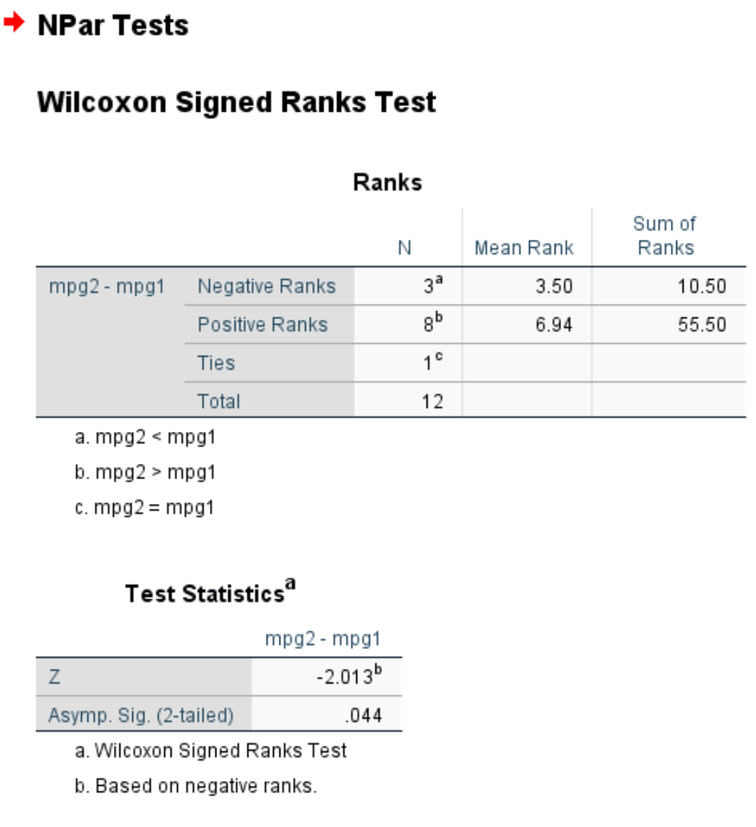 Output of Wilcoxon Signed Rank Test in SPSS