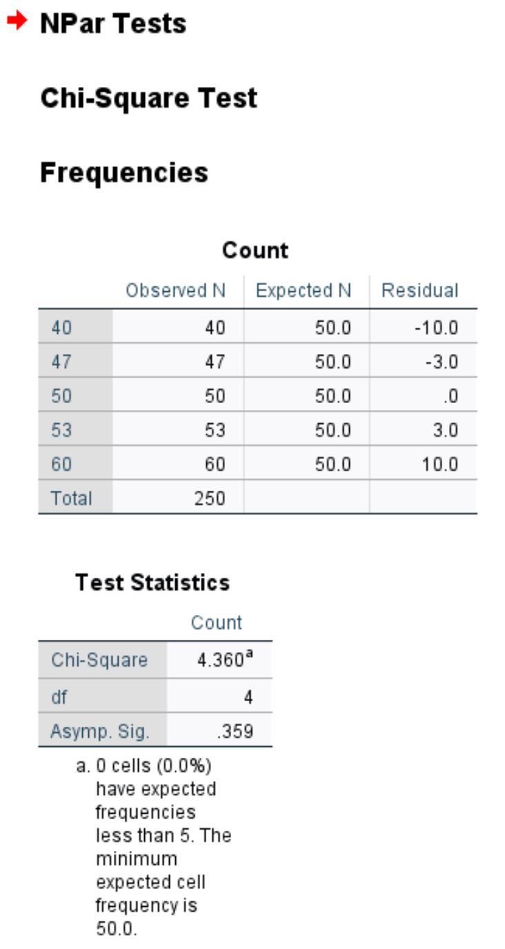 Chi-Square goodness of fit test in SPSS