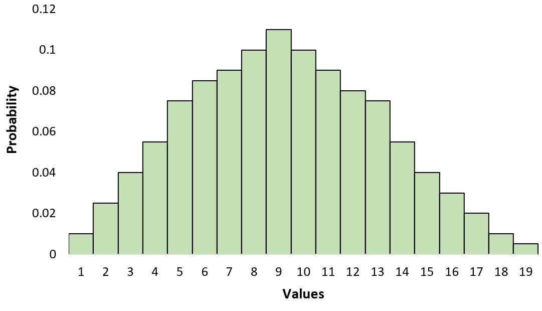 Unimodal distribution