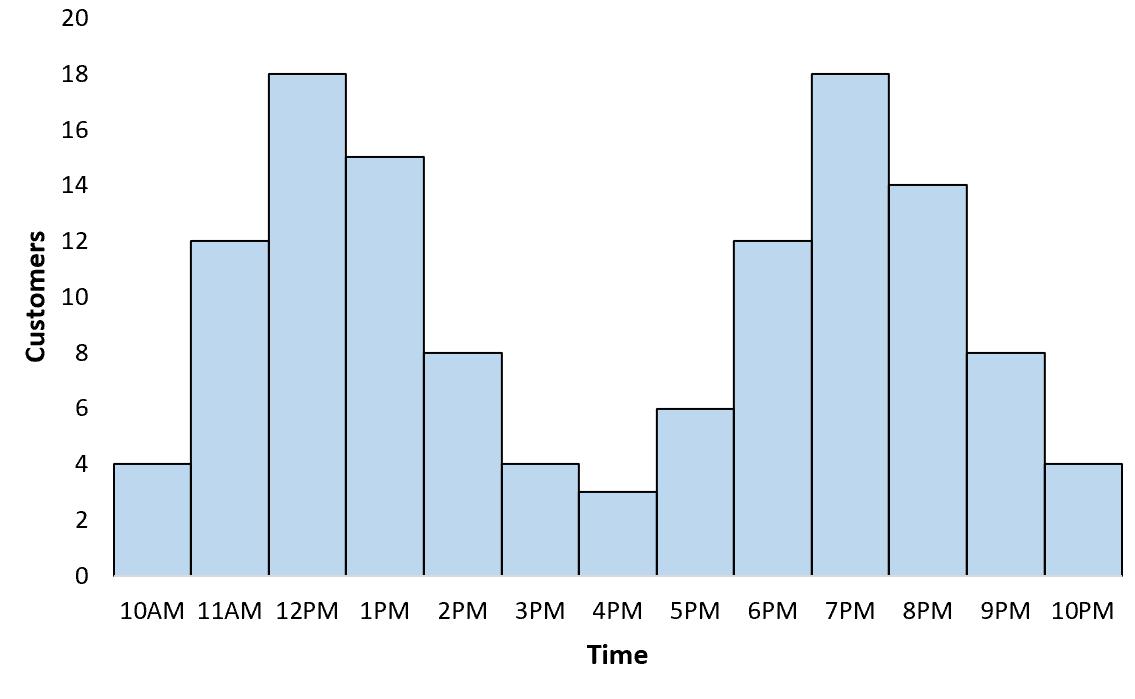 Example of bimodal distribution