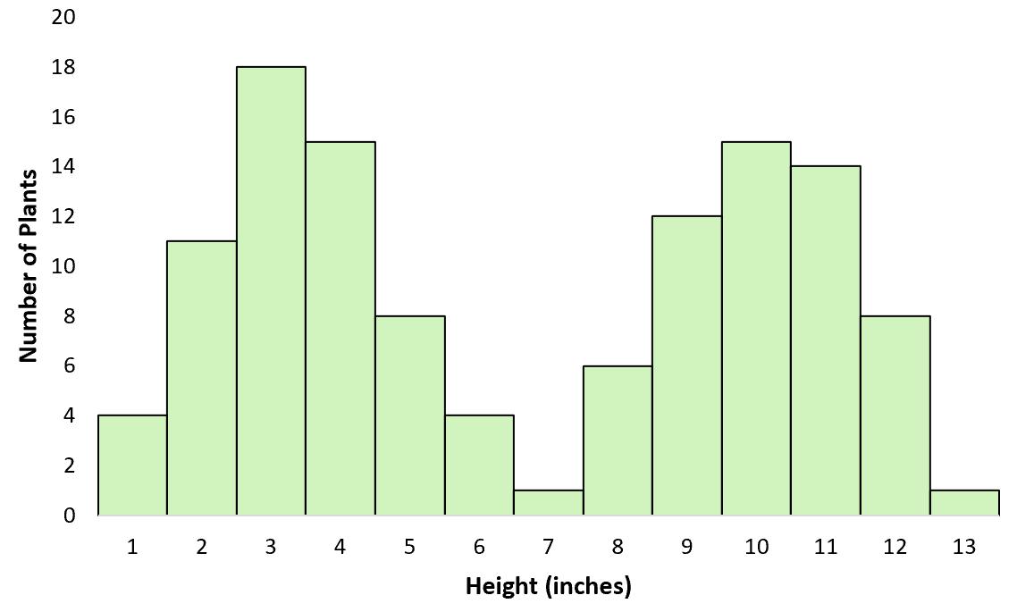 Bimodal distribution example