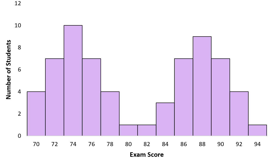 Example of bimodal distribution with exam scores