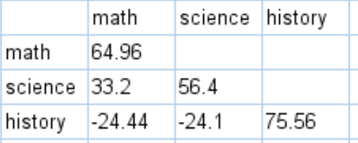 Covariance matrix in SPSS