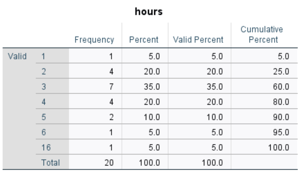 Frequency table in SPSS