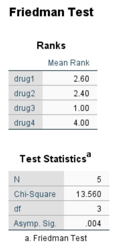 Output of Friedman Test in SPSS