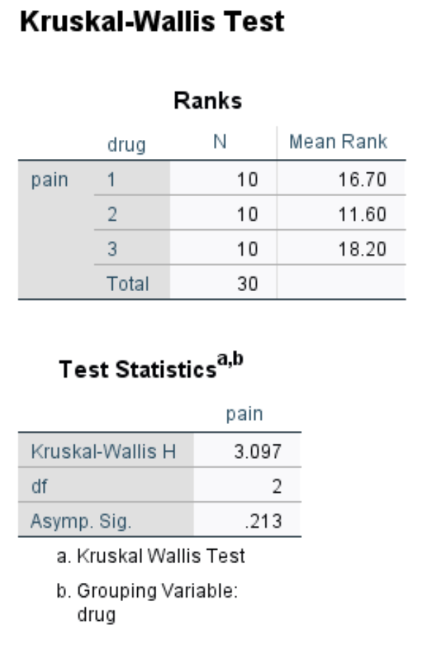 Output of Kruskal-Wallis Test in SPSS