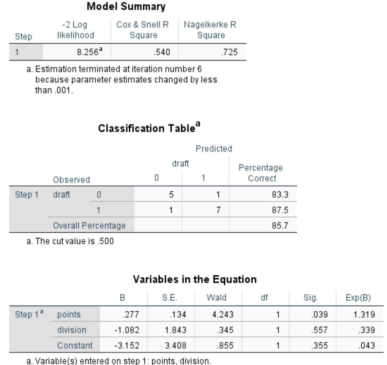 Output of logistic regression in SPSS
