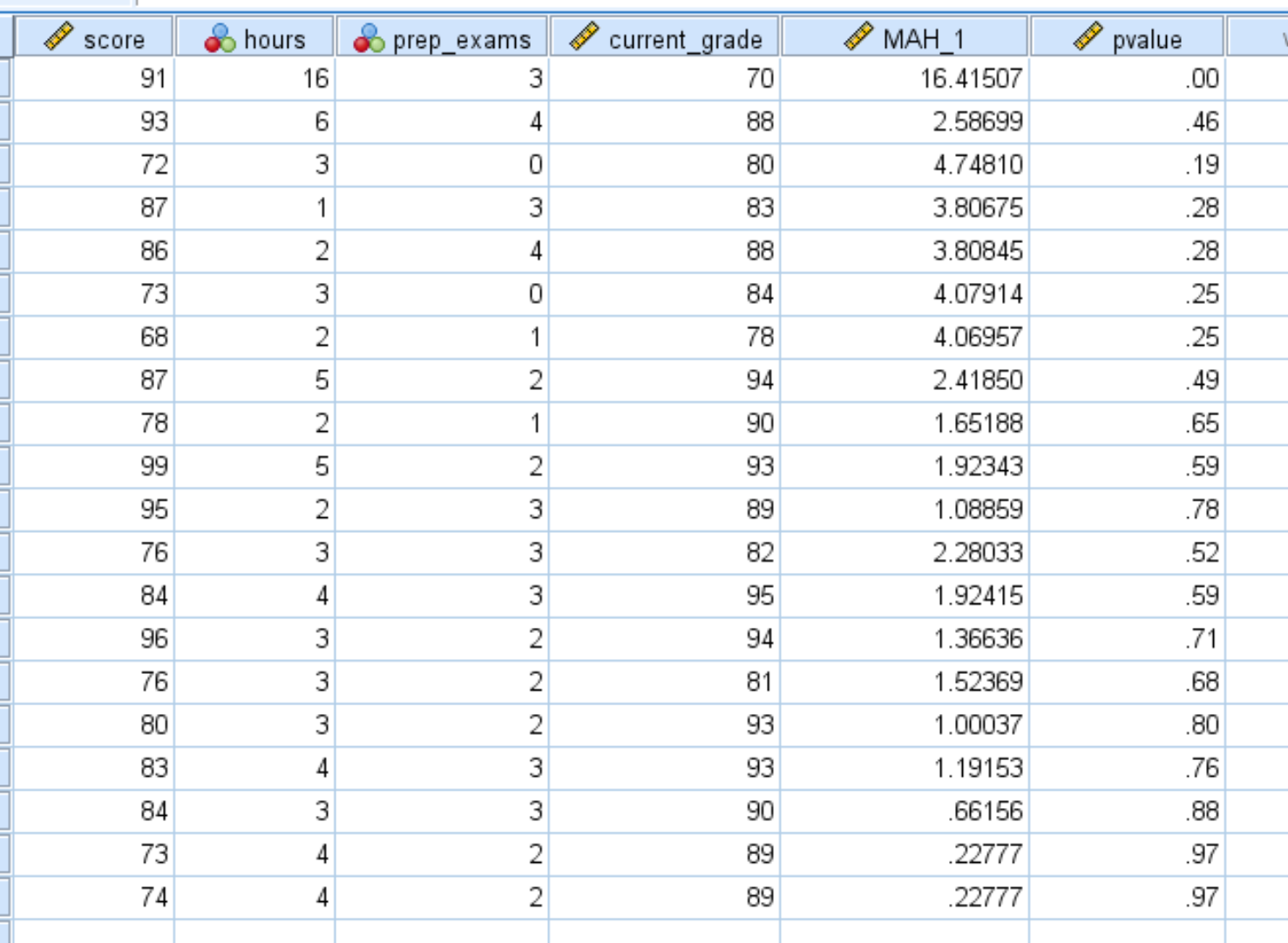 P-values for Mahalanobis distance in SPSS
