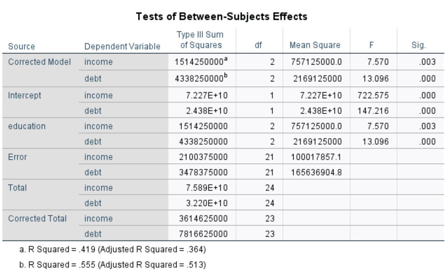Output of MANOVA in SPSS