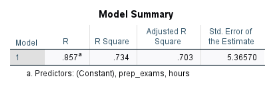 Model summary output of regression in SPSS
