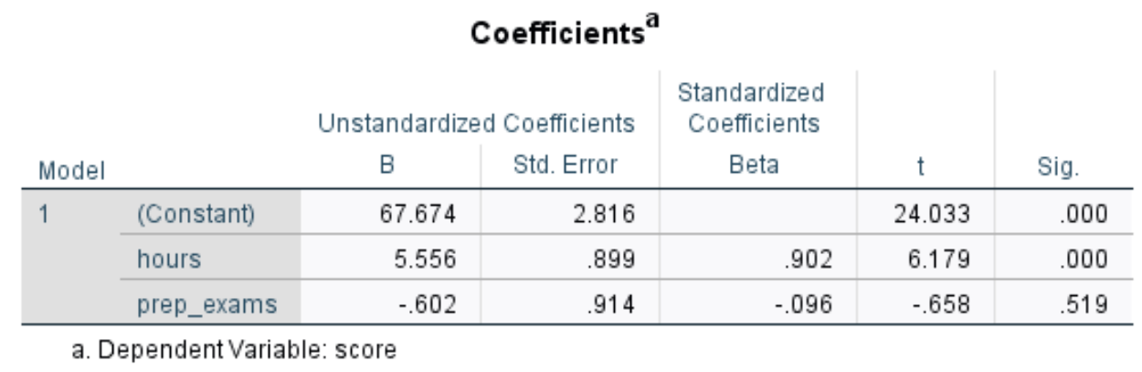Coefficient output of multiple linear regression in SPSS
