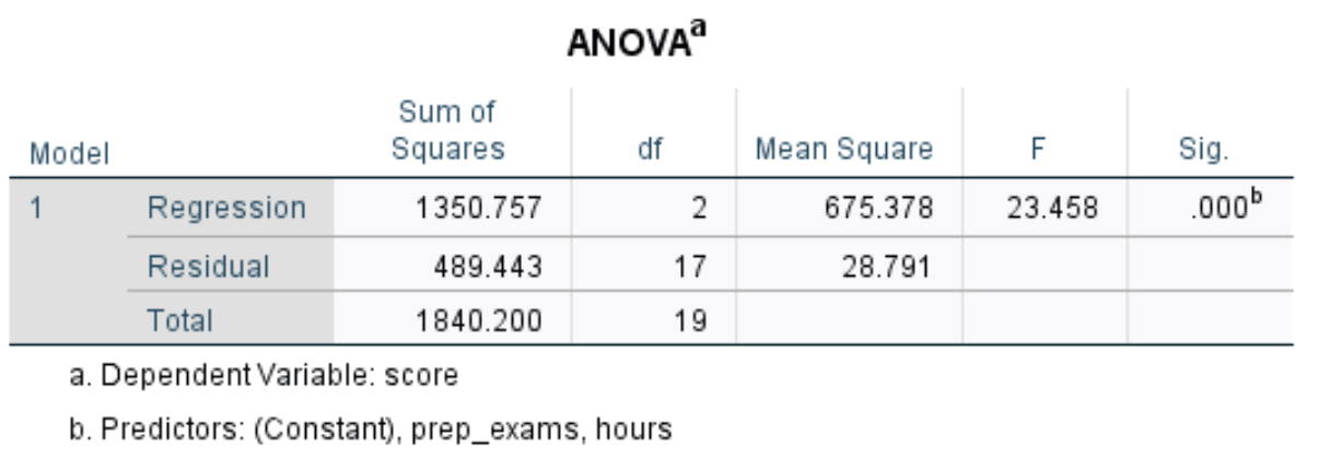 ANOVA output table for regression in SPSS