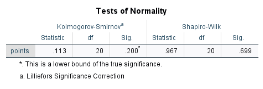 Output of normality tests in SPSS