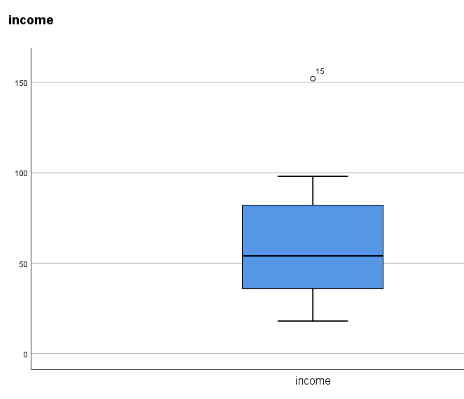 Boxplot with outlier in SPSS