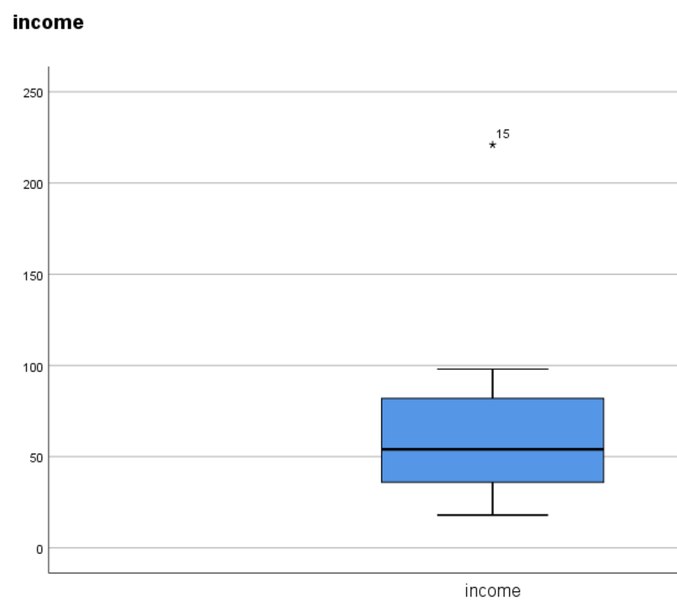 Extreme outlier in a boxplot in SPSS