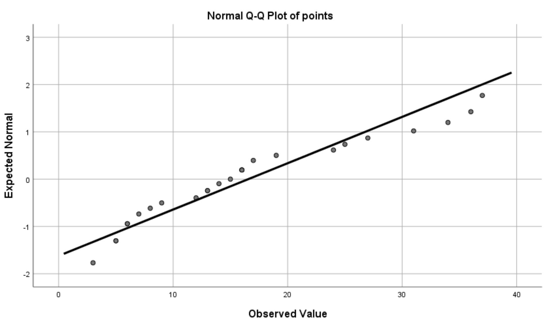 Q-Q plot in SPSS