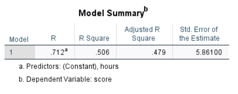 Model summary table in SPSS