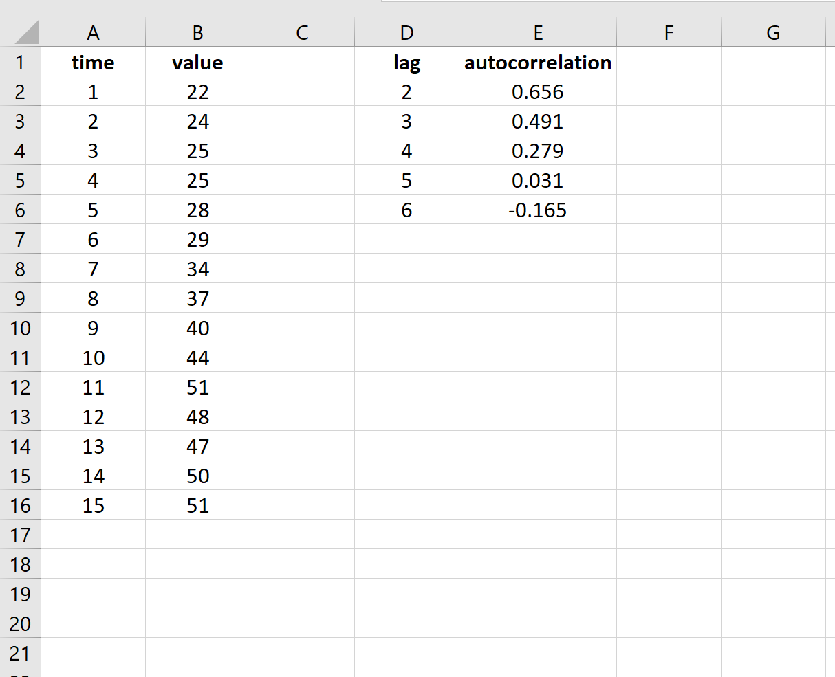Autocorrelation at different lags in Excel