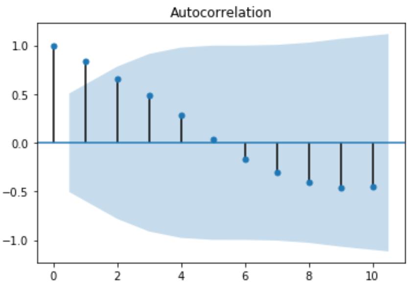 Autocorrelation function in Python