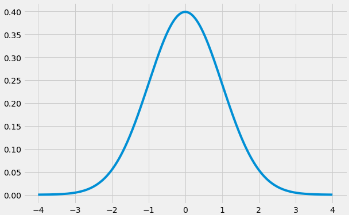 Bell curve in Python