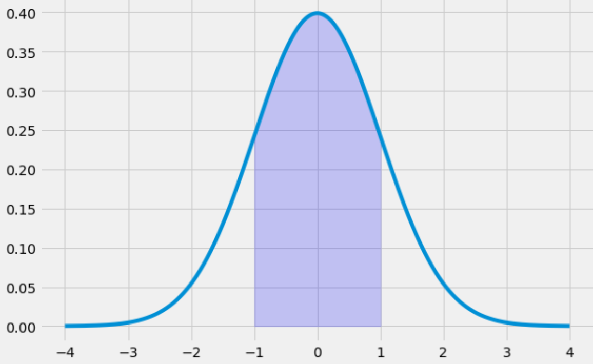 Bell curve with area filled in Python