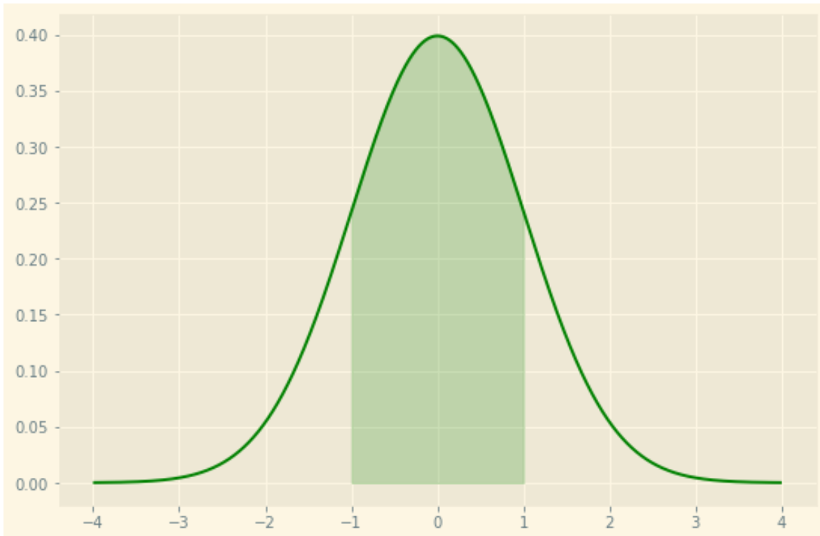 Normal distribution curve in Python with matplotlib