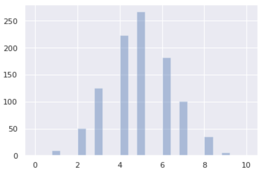 Binomial distribution plot in Python