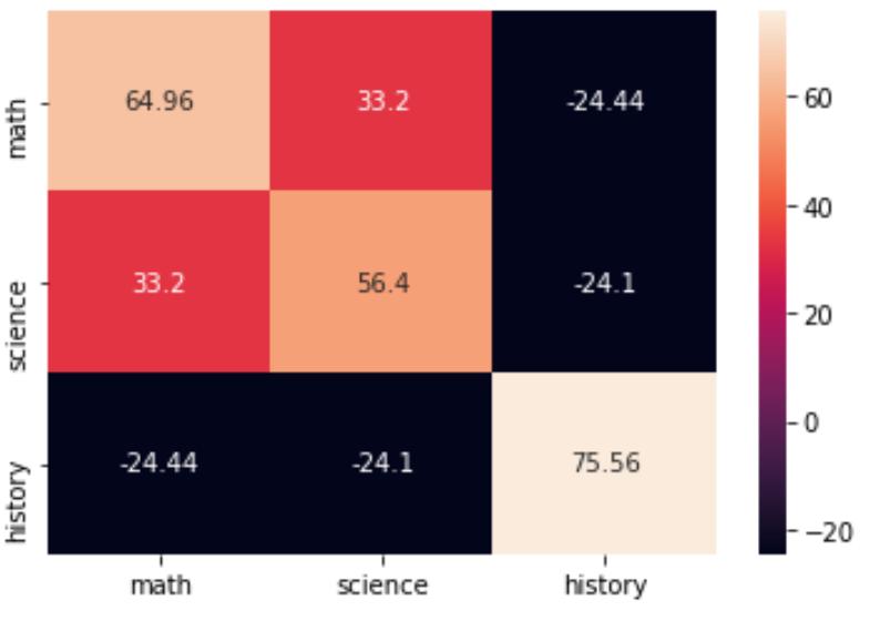 Covariance matrix in Python