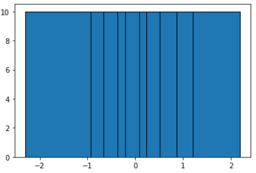 Equal frequency binning in Python example