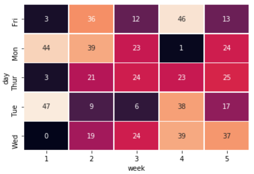 Example of a heatmap in Python