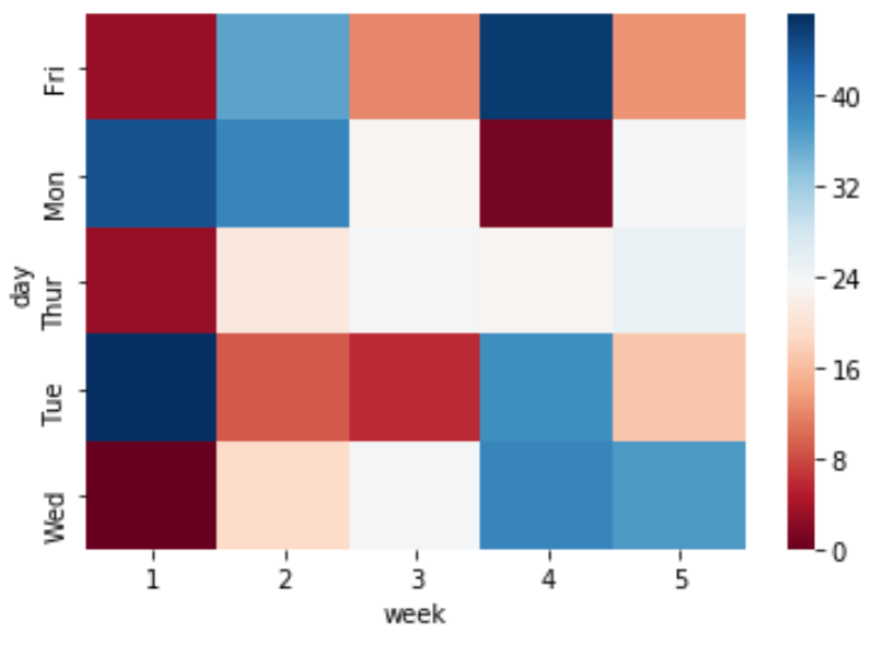 heatmap with different cmap in Python