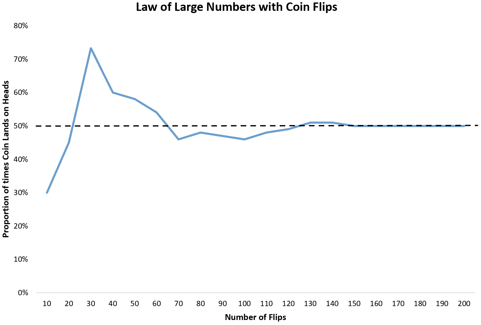 Law of large numbers with coin flips