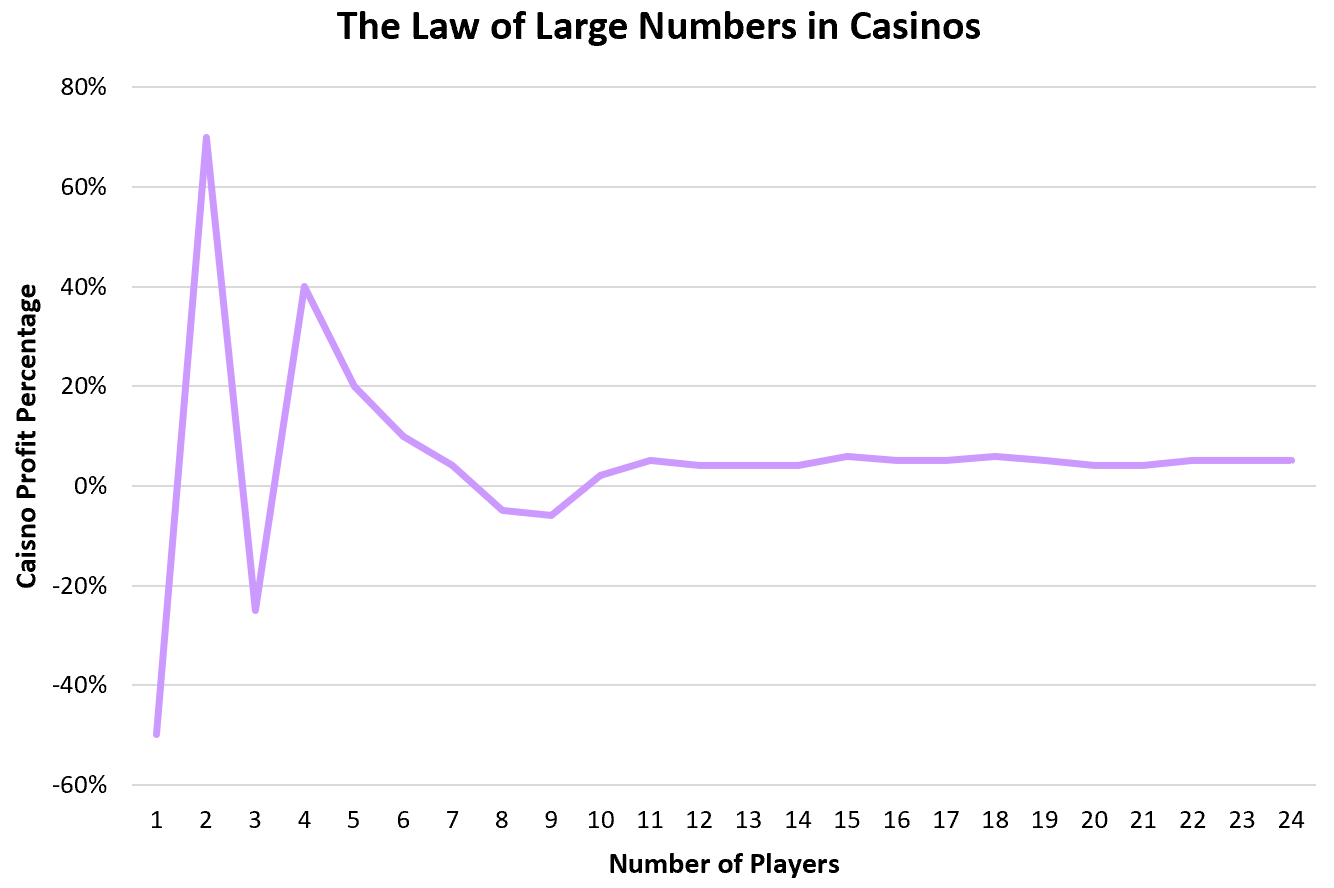 Law of large numbers in casinos