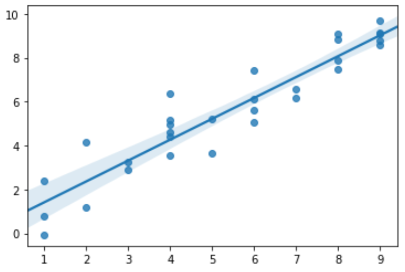 Scatterplot with confidence interval in Python