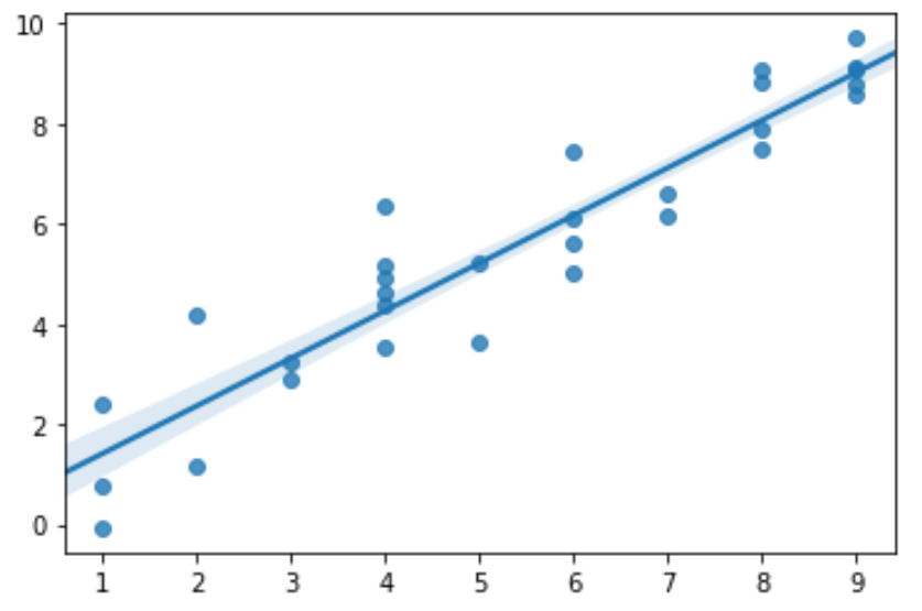 Plot confidence interval in Python