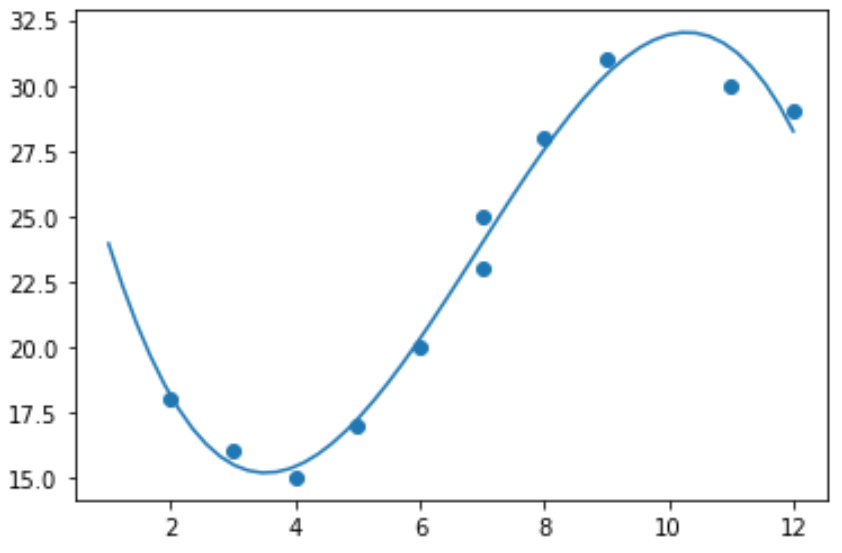 Polynomial regression line in Python