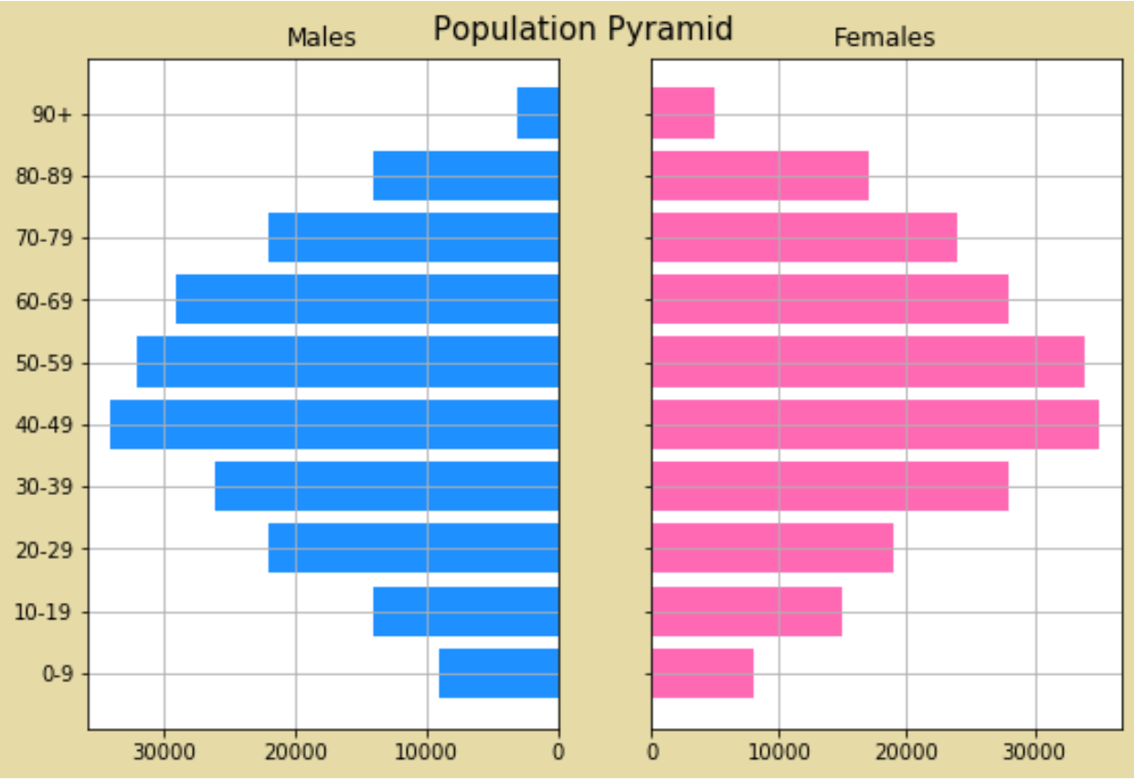 Population pyramid in python with different color scheme