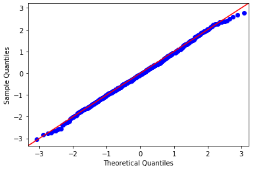 Q-Q plot in Python