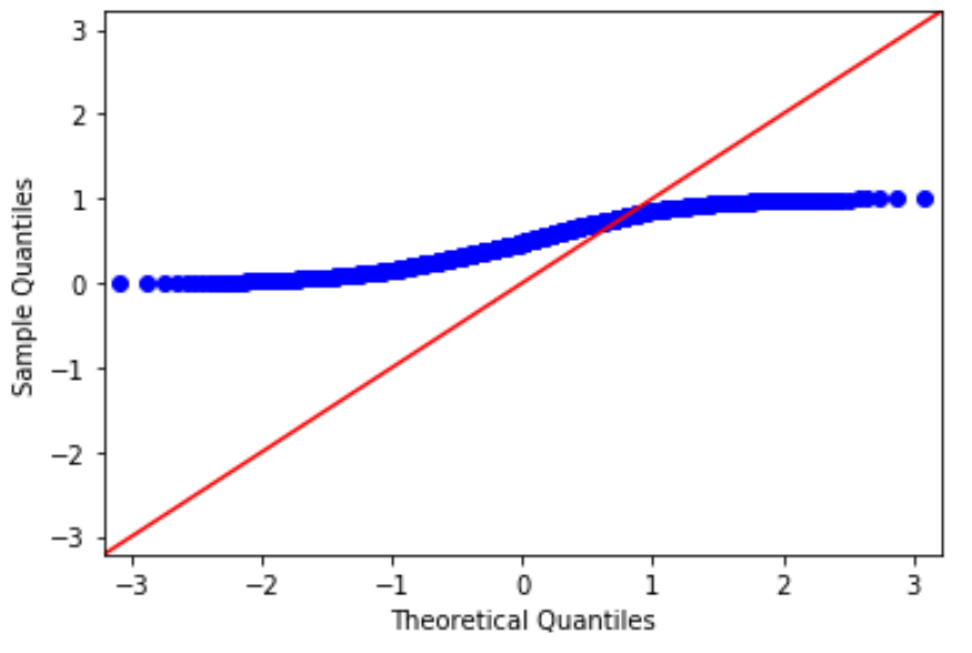 Q-Q plot with straight line in Python using matplotlib